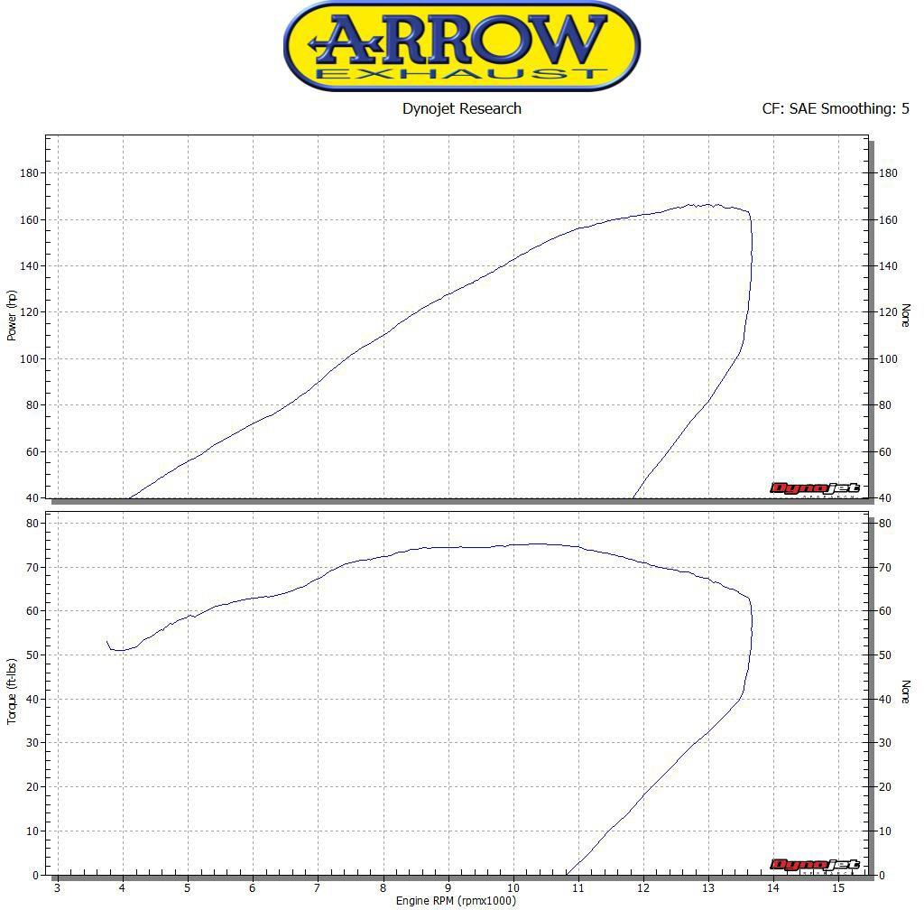 Arrow Competition Full Titnium uitlaatsysteem